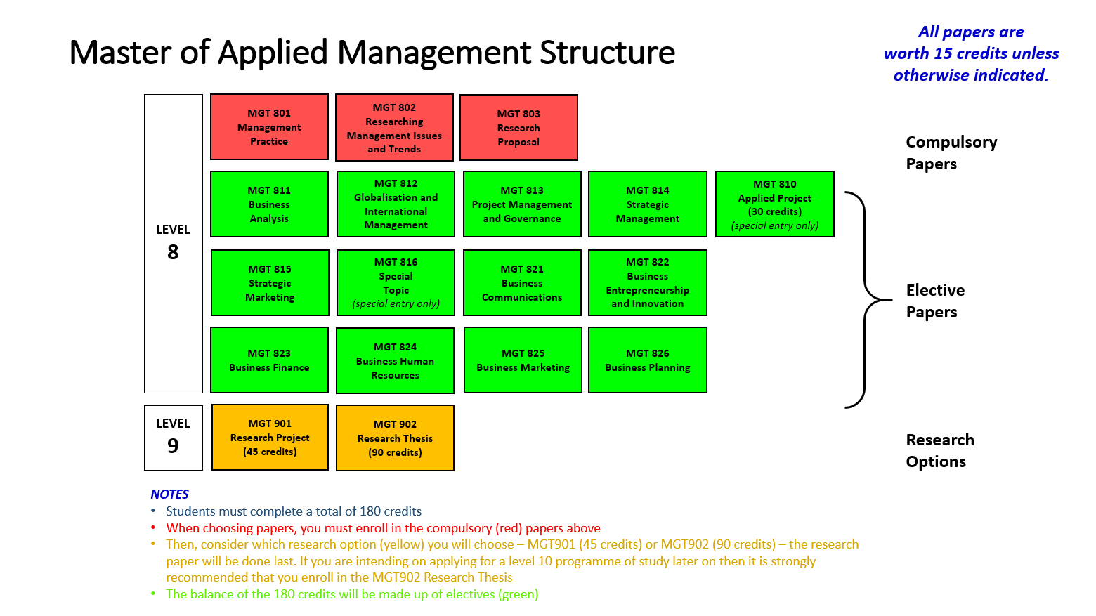 diagram master of applied management structure