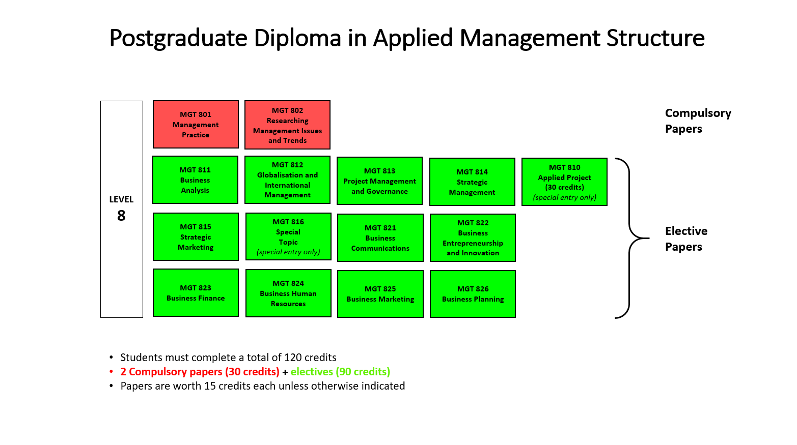 diagram postgrad diploma in applied management structure